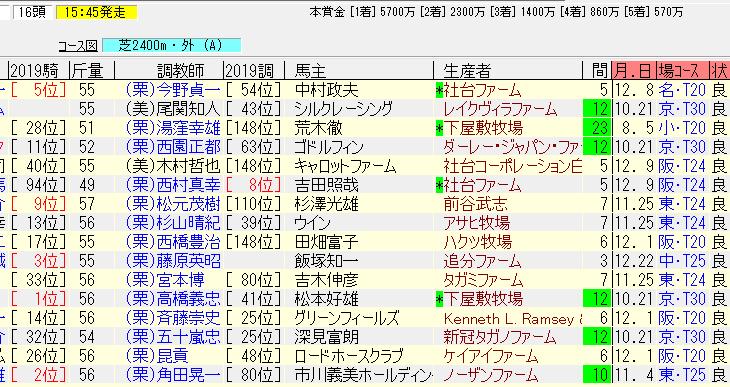 日経新春杯2019の追い切り予想 重賞制覇へ態勢は整った