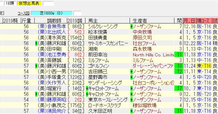 東京新聞杯2019の最終追い切り情報 重賞制覇へ坂路で良い動きを見せた馬とは