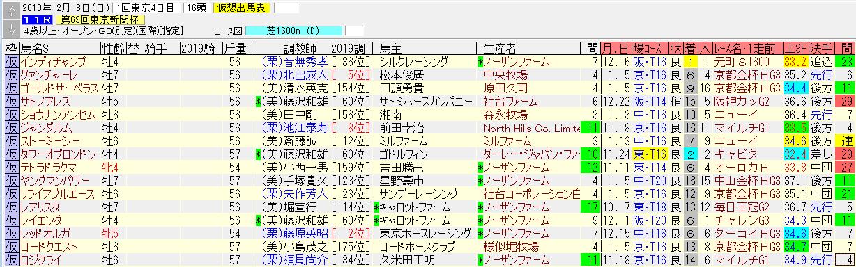 東京新聞杯2019の1週前追い切り情報 実力馬が揃ったぞ