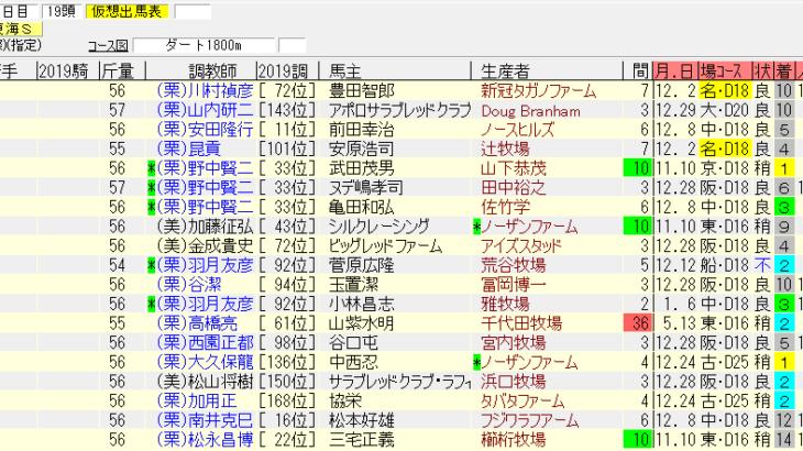 東海S2019の最終追い切り情報 追い切りも抜群で重賞でも通用だ