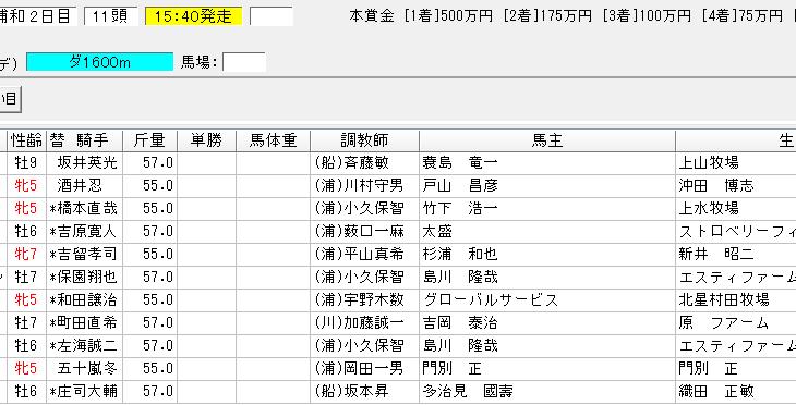 初富士賞2019の予想 南関競馬