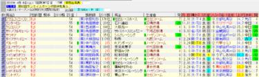 阪神牝馬ステークス2019最終追い切り情報 坂路で好時計の好調馬