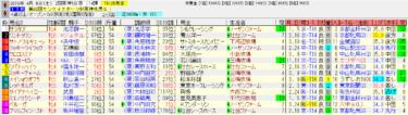 阪神牝馬ステークス2019の予想 ラッキーライラックさらに上昇
