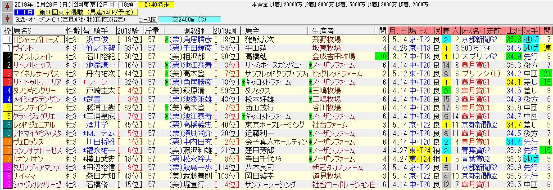 日本ダービー2019の出馬表です