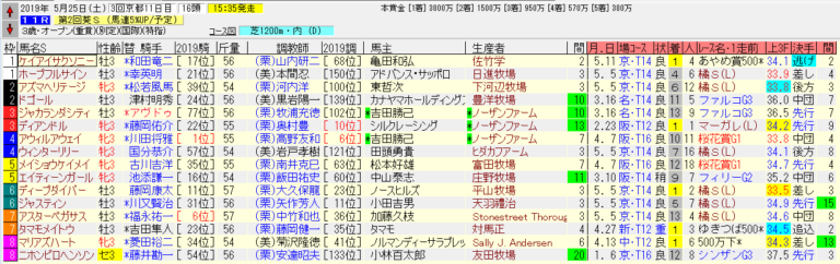 葵ステークス2019の出馬表です