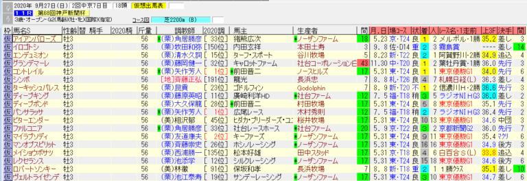 神戸新聞杯2020仮想出馬表